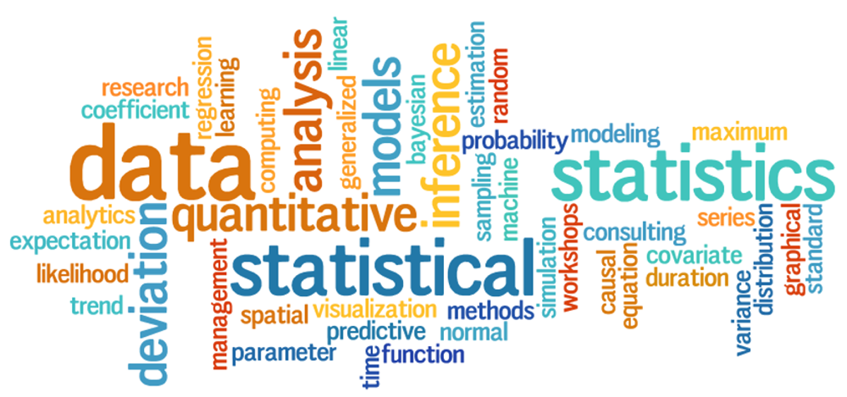 statistical word cloud